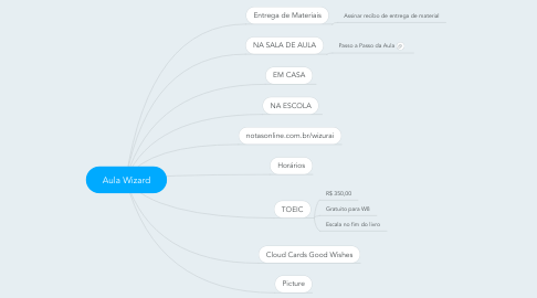 Mind Map: Aula Wizard