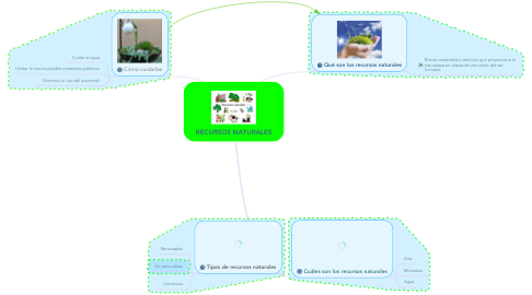 Mind Map: RECURSOS NATURALES