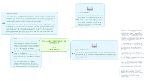 Mind Map: ETAPAS DE PRODUCCION DE AMONIACO  Por: Jorge Aldana.