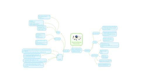 Mind Map: Tipos de Medios Transmisión