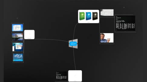 Mind Map: Sistema Operativo Windows