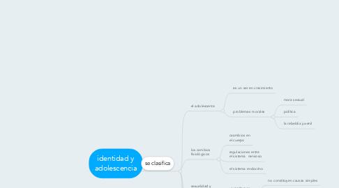 Mind Map: identidad y adolescencia