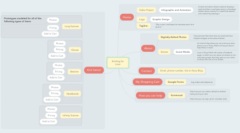 Mind Map: Knitting for Love