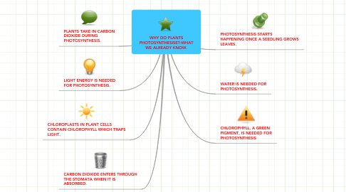 Mind Map: WHY DO PLANTS