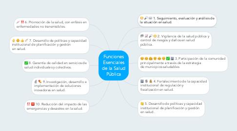 Mind Map: Funciones Esenciales de la Salud Pública