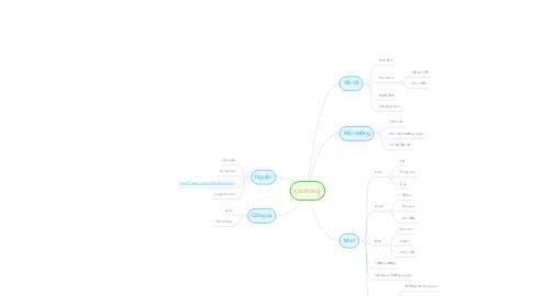 Mind Map: clothing