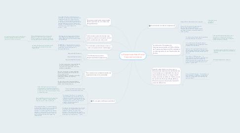 Mind Map: La Responsabilidad Social Corporativa Interna