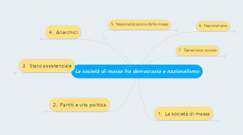 Mind Map: La società di massa fra democrazia e nazionalismo