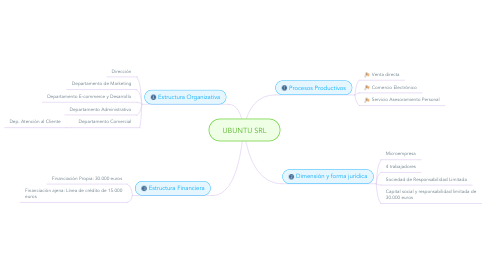 Mind Map: UBUNTU SRL