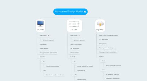 Mind Map: Instructional Design Models
