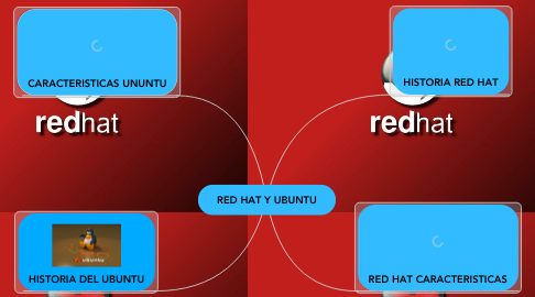 Mind Map: RED HAT Y UBUNTU