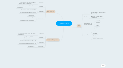 Mind Map: Types of Future
