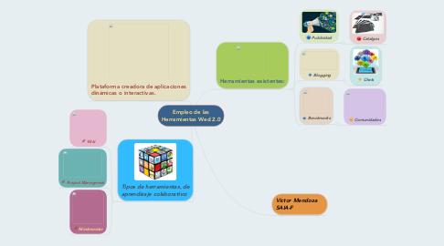 Mind Map: Empleo de las Herramientas Wed 2.0