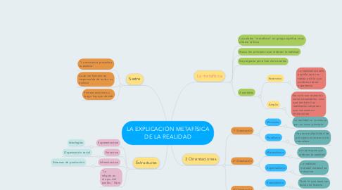 Mind Map: LA EXPLICACIÓN METAFÍSICA DE LA REALIDAD