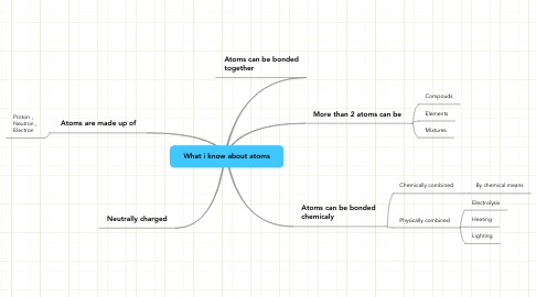 Mind Map: What i know about atoms