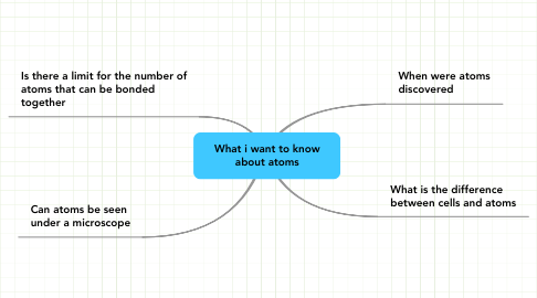 Mind Map: What i want to know