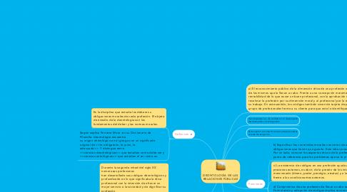 Mind Map: DEONTOLOGÍA DE LAS RELACIONES PÚBLICAS