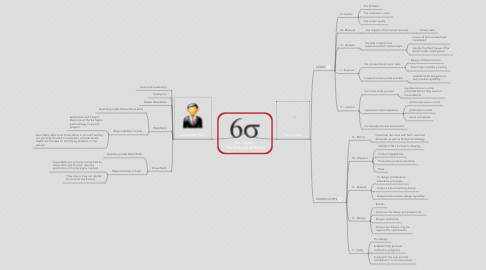 Mind Map: Six Sigma: The Process & Roles