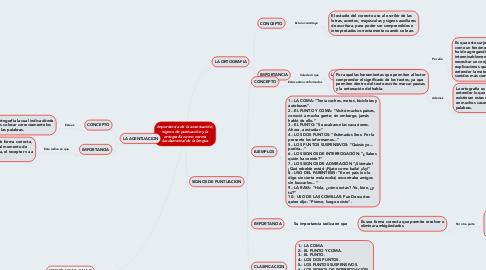 Mind Map: Importancia de la acentuación, signos de puntuación y la ortografía como norma fundamental de la lengua