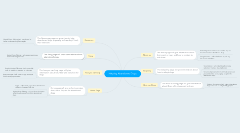 Mind Map: Helping Abandoned Dogs