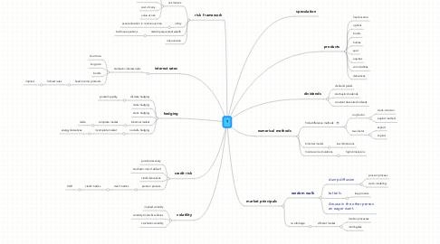 Mind Map: ?