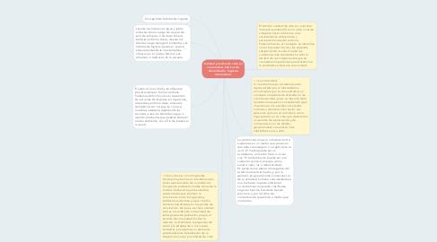 Mind Map: Calidad y estilos de vida en comunidad, hábitos de alimentación, higiene comunitaria.