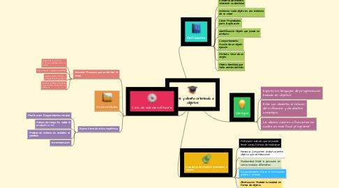 Mind Map: análisis y diseño orientado a objetos