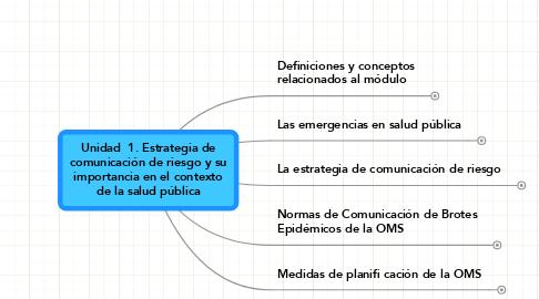 Mind Map: Unidad  1. Estrategia decomunicación de riesgo y suimportancia en el contextode la salud pública