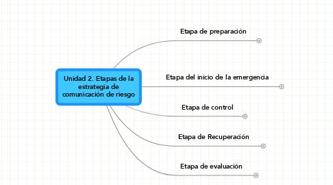 Mind Map: Unidad 2. Etapas de laestrategia decomunicación de riesgo