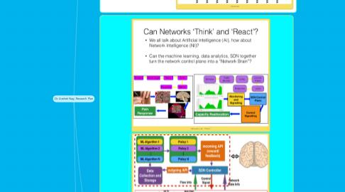Mind Map: Dr. Avishek Nag: Research Plan