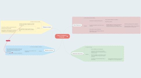 Mind Map: Types of religious language
