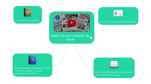 Mind Map: Medio de comunicación de masas