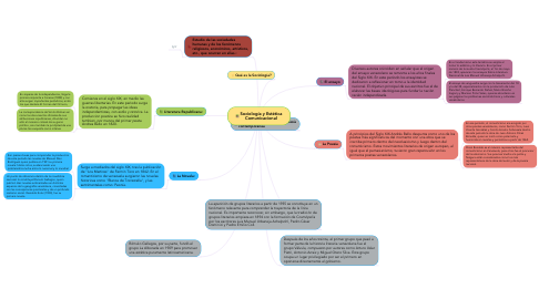 Mind Map: La Narrativa Venezonala