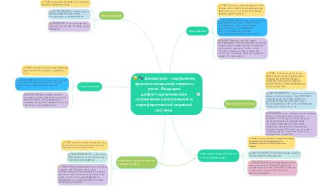 Mind Map: Дизартрия - нарушение произносительной стороны речи. Ведущий дефект-органическое поражение центральной и переферической нервной системы.