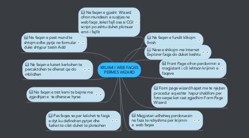Mind Map: KRIJIMI I WEB FAQES PERMES WIZARD