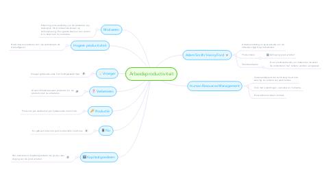 Mind Map: Arbeidsproductiviteit