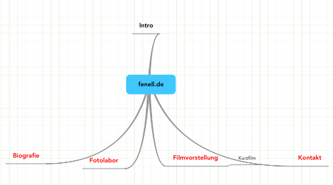 Mind Map: fenell.de