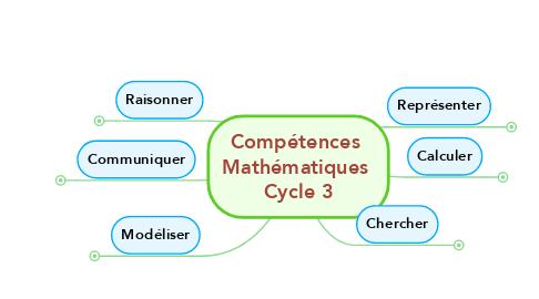 Mind Map: Compétences  Mathématiques  Cycle 3