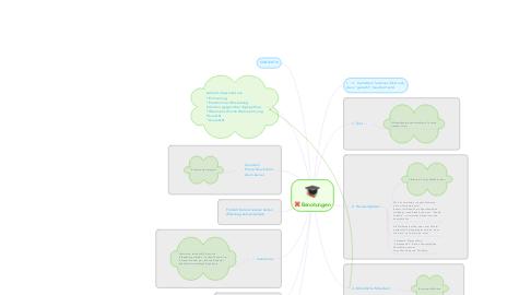 Mind Map: Benotungen