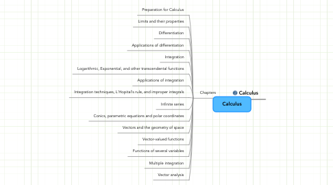 Mind Map: Calculus