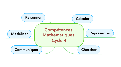 Mind Map: Compétences  Mathématiques  Cycle 4