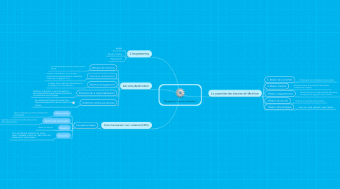 Mind Map: Equipe et communication