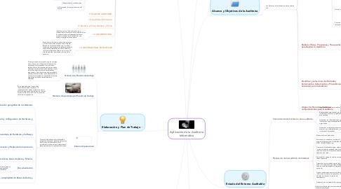 Mind Map: Aplicación de la Auditoria Informática