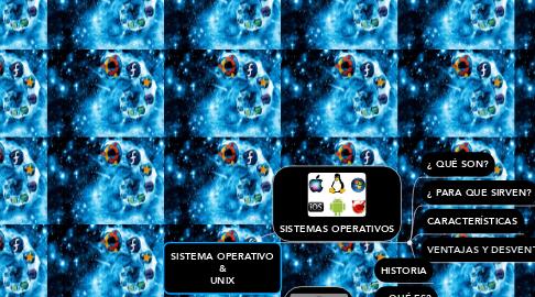 Mind Map: SISTEMA OPERATIVO & UNIX