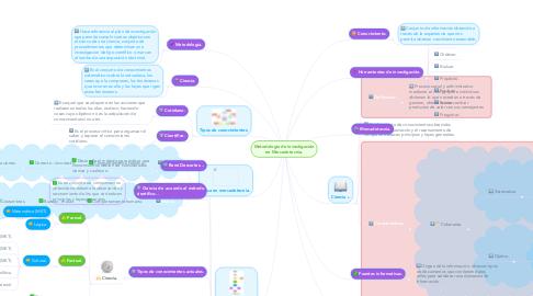 Mind Map: Metodología de investigación en Mercadotecnia.