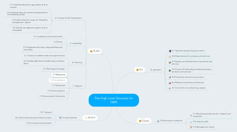 Mind Map: The High Level Structure for QMS