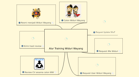 Mind Map: Alur Training Widuri Wayang