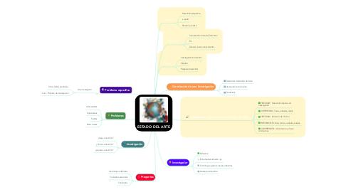 Mind Map: ESTADO DEL ARTE