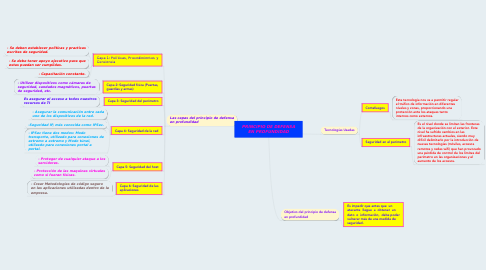 Mind Map: Normas Jurídicas
