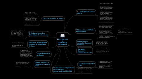 Mind Map: HISTORIA DE LA CORRUPCION EN MEXICO
